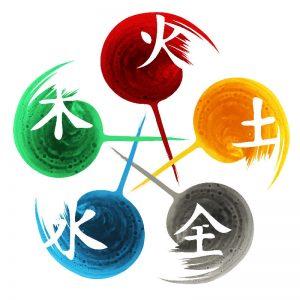 Kinésiologie et les cinq éléments