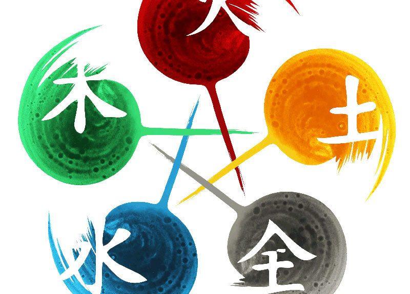 Kinésiologie et les cinq Shen
