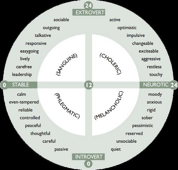 Inventaire de personnalité d'Eysenck (EPI) (extroversion / introversion)