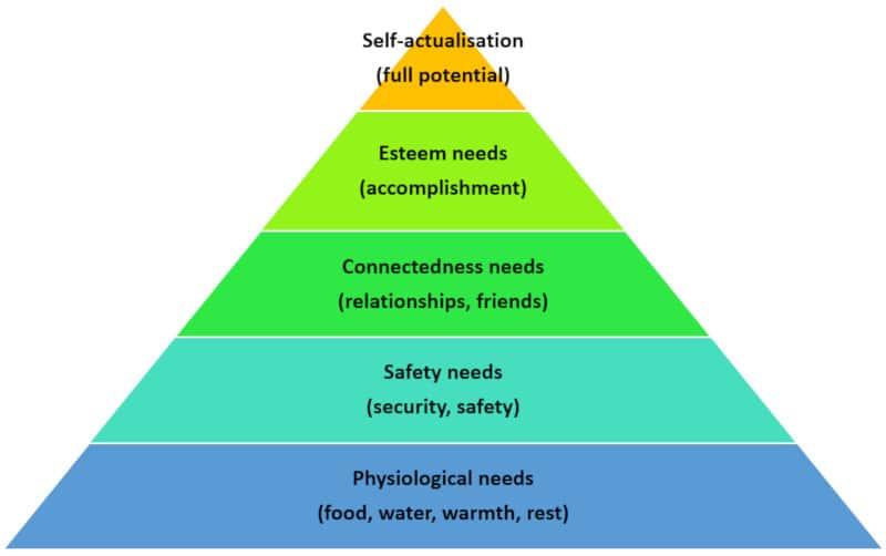 Comprendre l'anxiété liée à la santé avec la hiérarchie des besoins de Maslow